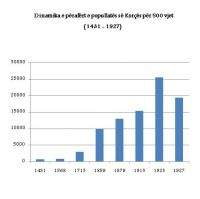 500_vjet_popullata_e_Korces