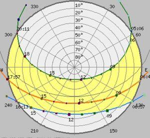 Diagrama_astronomike_per_Korcen
